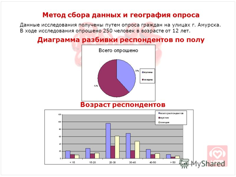 Диаграмма разбивки респондентов по полу Метод сбора данных и география опроса Данные исследования получены путем опроса граждан на улицах г. Амурска. В ходе исследования опрошено 250 человек в возрасте от 12 лет. Возраст респондентов