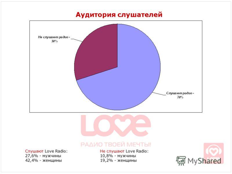 Аудитория слушателей Слушают Love Radio: 27,6% - мужчины 42,4% - женщины Не слушают Love Radio: 10,8% - мужчины 19,2% - женщины