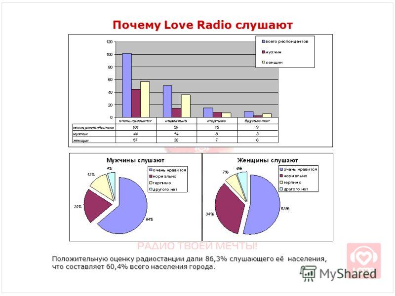 Почему Love Radio слушают Положительную оценку радиостанции дали 86,3% слушающего её населения, что составляет 60,4% всего населения города.