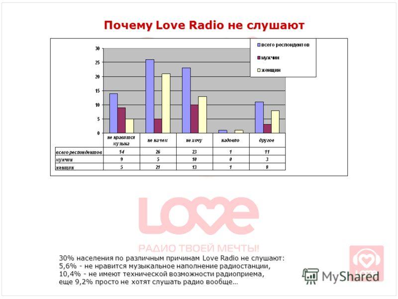 Почему Love Radio не слушают 30% населения по различным причинам Love Radio не слушают: 5,6% - не нравится музыкальное наполнение радиостанции, 10,4% - не имеют технической возможности радиоприема, еще 9,2% просто не хотят слушать радио вообще…