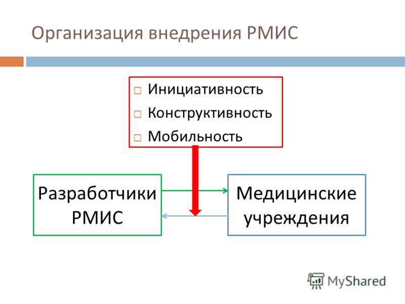 Организация внедрения РМИС Инициативность Конструктивность Мобильность Разработчики РМИС Медицинские учреждения