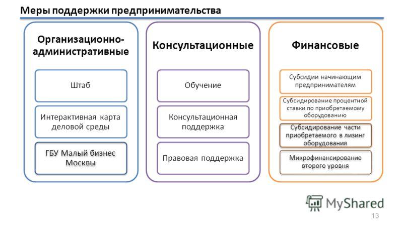 Организационно- административные Штаб Интерактивная карта деловой среды ГБУ Малый бизнес Москвы Консультационные Обучение Консультационная поддержка Правовая поддержка Финансовые Субсидии начинающим предпринимателям Субсидирование процентной ставки п