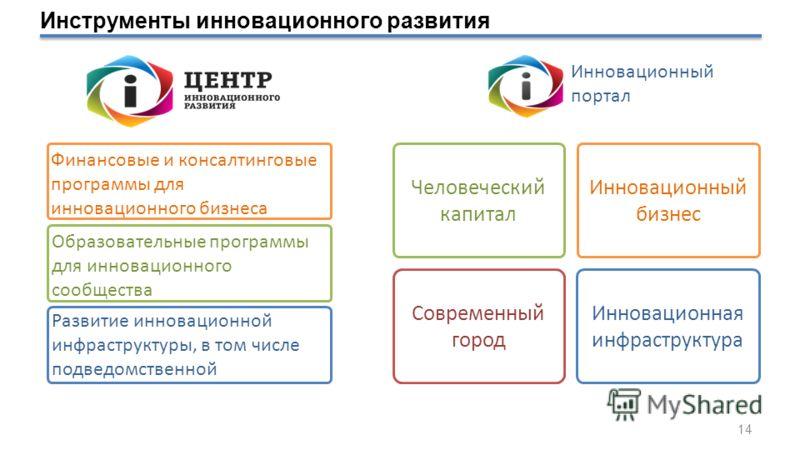Финансовые и консалтинговые программы для инновационного бизнеса Образовательные программы для инновационного сообщества Развитие инновационной инфраструктуры, в том числе подведомственной Инновационный портал Человеческий капитал Инновационный бизне