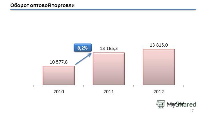 Оборот оптовой торговли млрд. руб. 17
