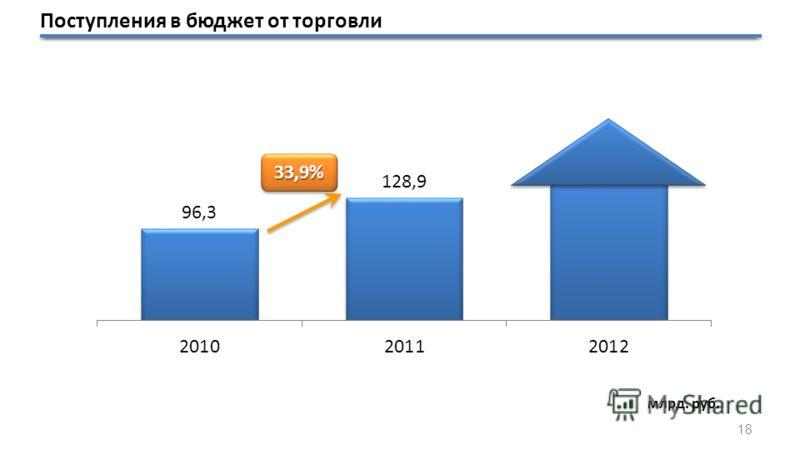 Поступления в бюджет от торговли 33,9%33,9% млрд. руб. 18