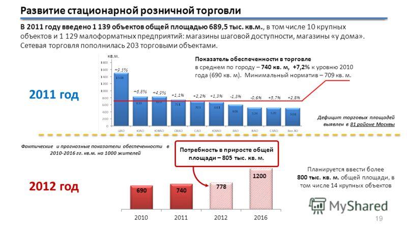 2012 год кв.м. Показатель обеспеченности в торговле в среднем по городу – 740 кв. м, +7,2% к уровню 2010 года (690 кв. м). Минимальный норматив – 709 кв. м. +1,1% +2,2% +1,3% -1,3% -0,6%+5,7%+2,8% Дефицит торговых площадей выявлен в 81 районе Москвы