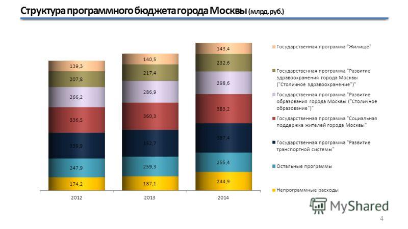 Структура программного бюджета города Москвы (млрд. руб.) 4