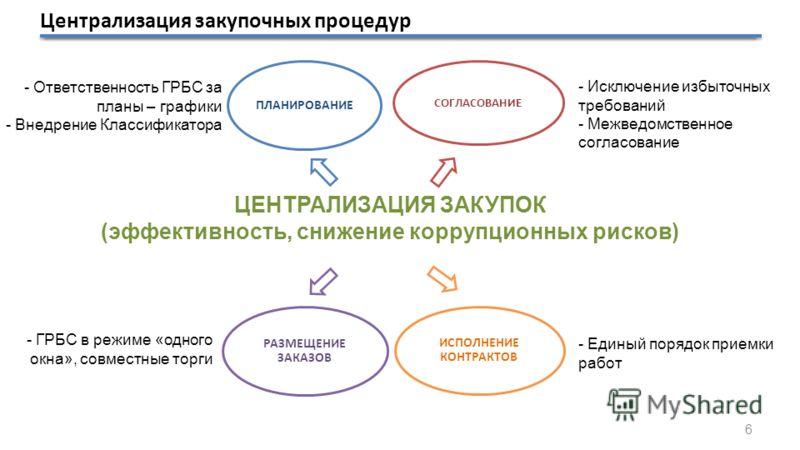 ЦЕНТРАЛИЗАЦИЯ ЗАКУПОК (эффективность, снижение коррупционных рисков) - Ответственность ГРБС за планы – графики - Внедрение Классификатора - Исключение избыточных требований - Межведомственное согласование - ГРБС в режиме «одного окна», совместные тор