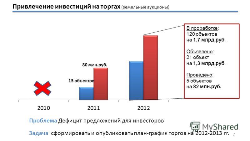 В проработке: 120 объектов на 1,7 млрд.руб. Объявлено: 21 объект на 1,3 млрд.руб. Проведено: 5 объектов на 82 млн.руб. Проблема Дефицит предложений для инвесторов Задача сформировать и опубликовать план-график торгов на 2012-2013 гг. 7 Привлечение ин