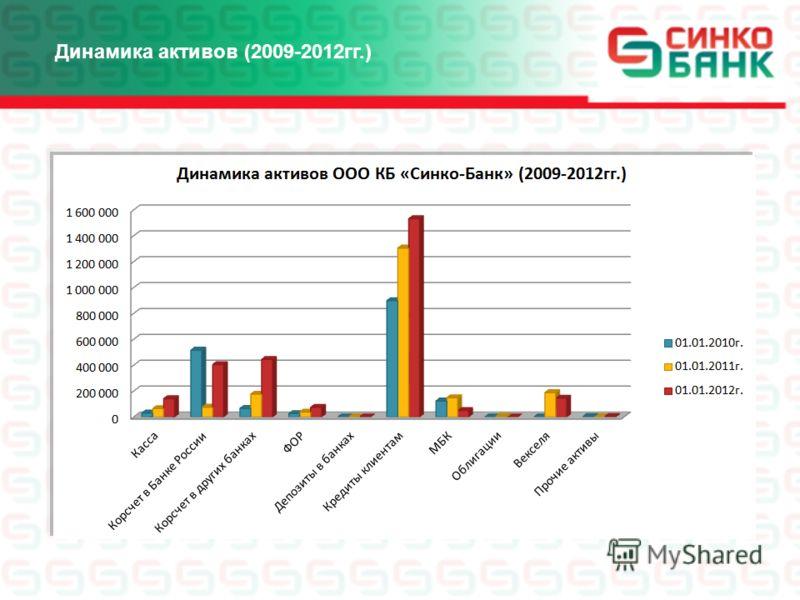 Динамика активов (2009-2012гг.)