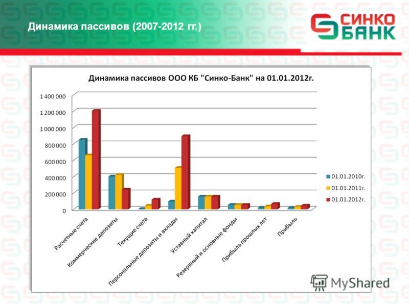 Динамика пассивов (2007-2012 гг.)