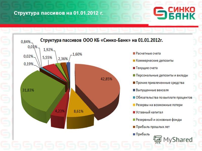 Структура пассивов на 01.01.2012 г.