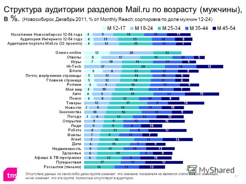 11 Структура аудитории разделов Mail.ru по возрасту (мужчины), в %. (Новосибирск, Декабрь 2011, % от Monthly Reach; сортировка по доле мужчин 12-24) Отсутствие данных по какой-либо демо-группе означает, что значение показателя не является статистичес
