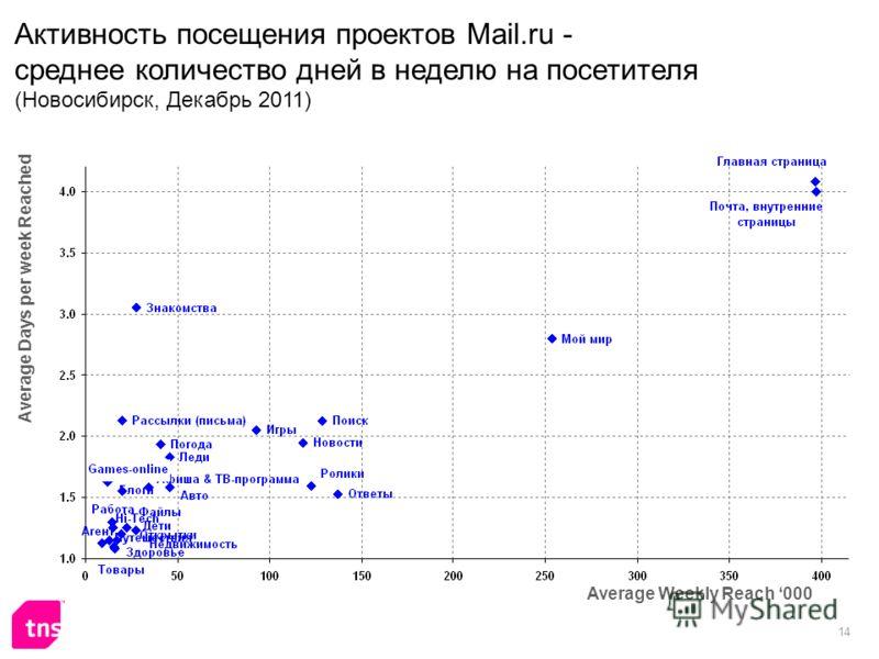 14 Активность посещения проектов Mail.ru - среднее количество дней в неделю на посетителя (Новосибирск, Декабрь 2011) Average Weekly Reach 000 Average Days per week Reached