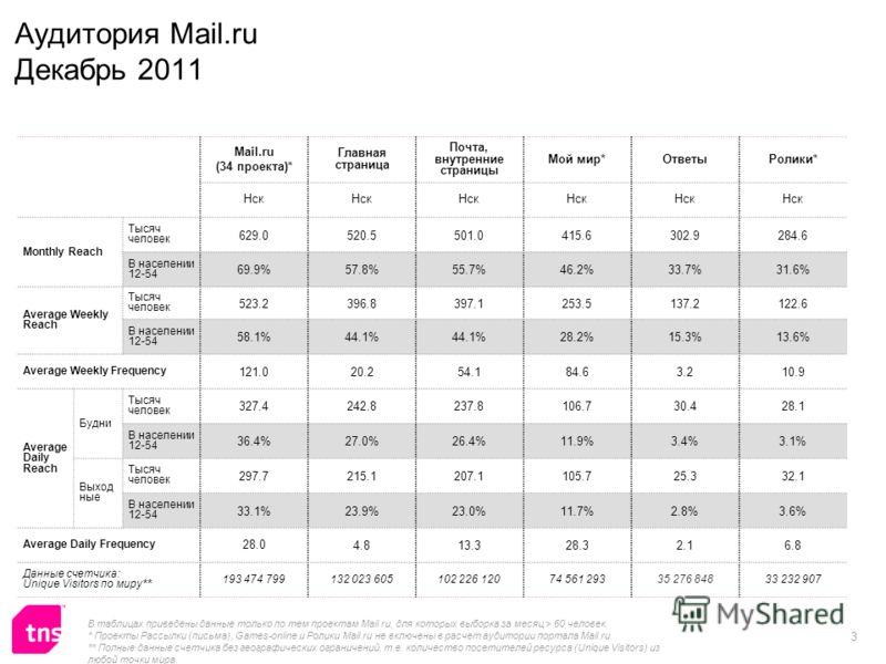 3 Аудитория Mail.ru Декабрь 2011 Mail.ru (34 проекта)* Главная страница Почта, внутренние страницы Мой мир*ОтветыРолики* Нск Monthly Reach Тысяч человек 629.0520.5501.0415.6302.9284.6 В населении 12-54 69.9%57.8%55.7%46.2%33.7%31.6% Average Weekly Re
