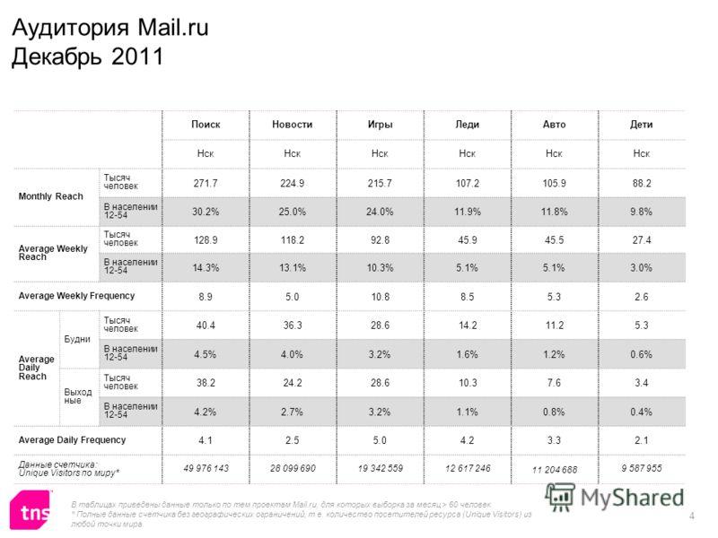 4 Аудитория Mail.ru Декабрь 2011 ПоискНовостиИгрыЛедиАвтоДети Нск Monthly Reach Тысяч человек 271.7224.9215.7107.2105.988.2 В населении 12-54 30.2%25.0%24.0%11.9%11.8%9.8% Average Weekly Reach Тысяч человек 128.9118.292.845.945.527.4 В населении 12-5