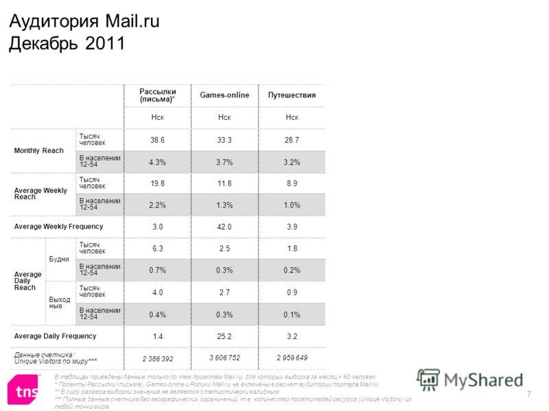 7 Аудитория Mail.ru Декабрь 2011 Рассылки (письма)* Games-onlineПутешествия Нск Monthly Reach Тысяч человек 38.633.328.7 В населении 12-54 4.3%3.7%3.2% Average Weekly Reach Тысяч человек 19.811.88.9 В населении 12-54 2.2%1.3%1.0% Average Weekly Frequ
