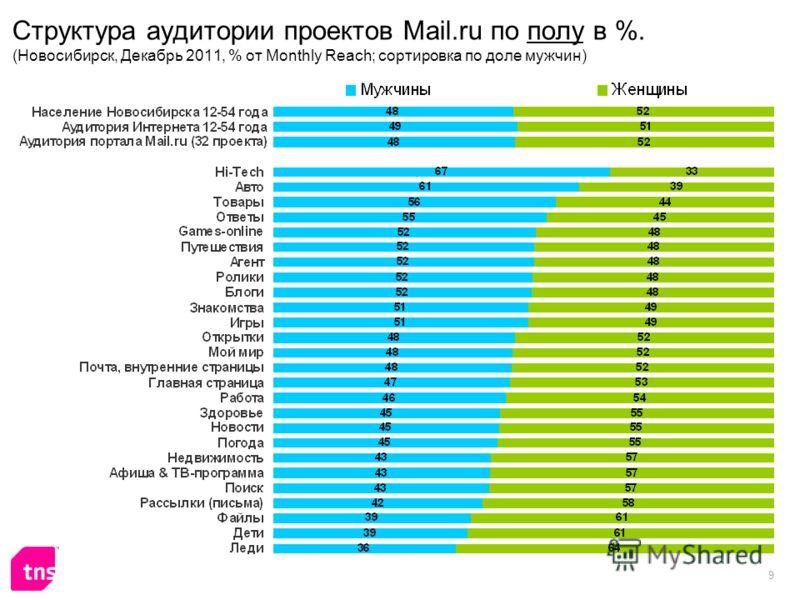 9 Структура аудитории проектов Mail.ru по полу в %. (Новосибирск, Декабрь 2011, % от Monthly Reach; сортировка по доле мужчин)