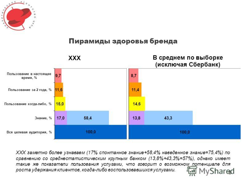 Пирамиды здоровья бренда 6 XXX заметно более узнаваем (17% спонтанное знание+58,4% наведенное знание=75,4%) по сравнению со среднестатистическим крупным банком (13,8%+43,3%=57%), однако имеет такие же показатели пользования услугами, что говорит о во