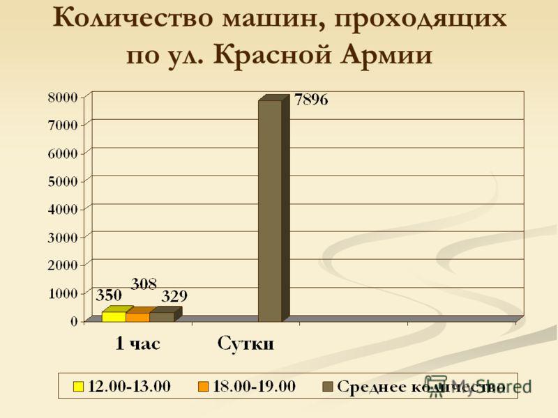 Количество машин, проходящих по ул. Красной Армии