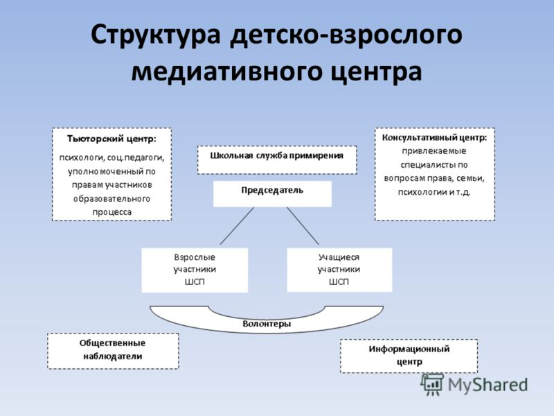 Структура детско-взрослого медиативного центра