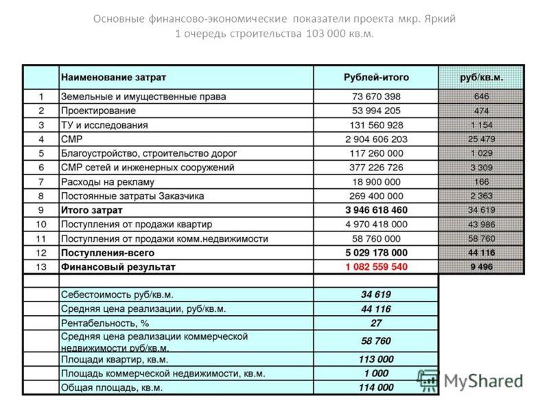 Основные финансово-экономические показатели проекта мкр. Яркий 1 очередь строительства 103 000 кв.м.