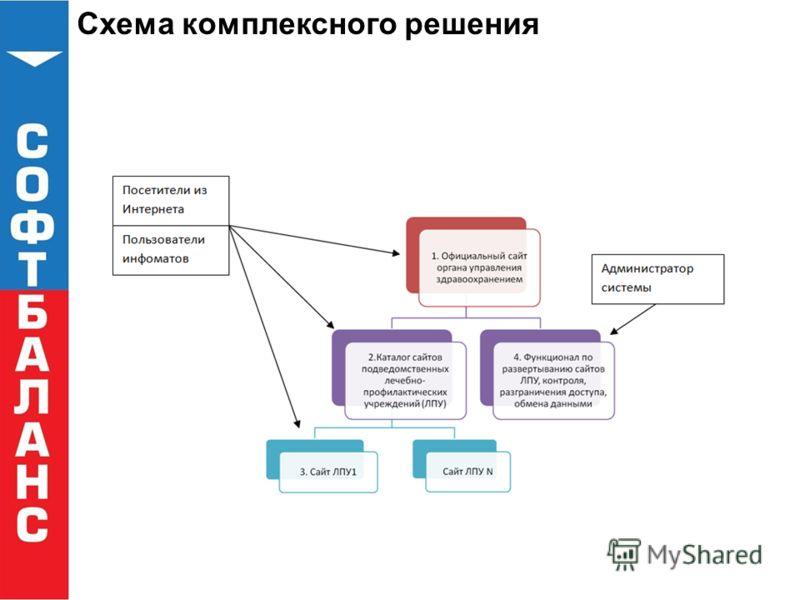 Схема комплексного решения