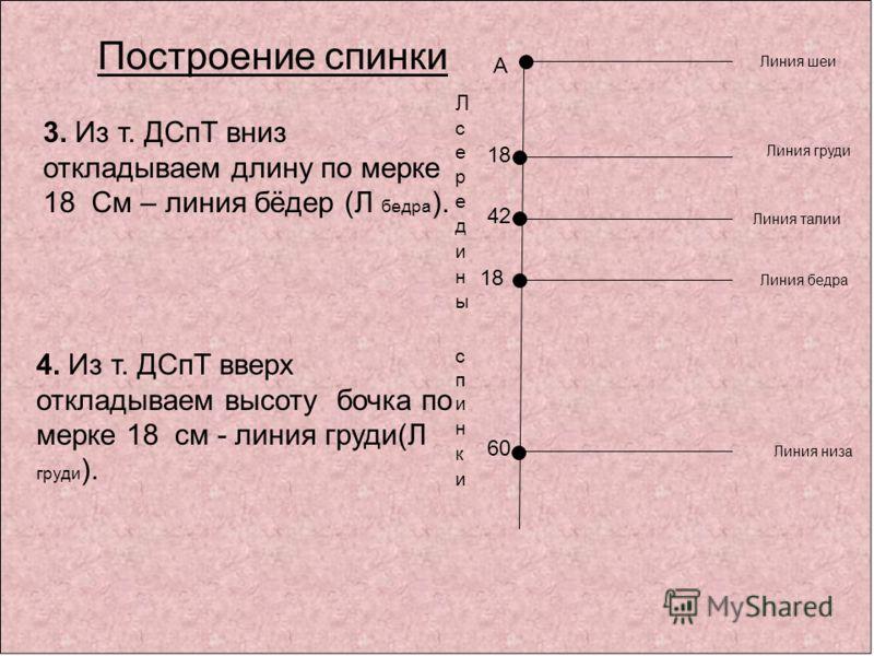 А 42 Линия шеи Линия талии Линия низа Построение спинки 3. Из т. ДСпТ вниз откладываем длину по мерке 18 См – линия бёдер (Л бедра ). Линия бедра 18 4. Из т. ДСпТ вверх откладываем высоту бочка по мерке 18 см - линия груди(Л груди ). Линия груди 18