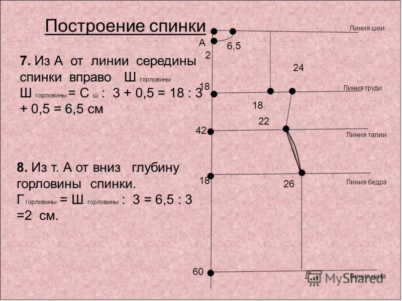 7. Из А от линии середины спинки вправо Ш горловины Ш горловины = С ш : 3 + 0,5 = 18 : 3 + 0,5 = 6,5 см 8. Из т. А от вниз глубину горловины спинки. Г горловины = Ш горловины : 3 = 6,5 : 3 =2 см. А 60 42 Линия шеи Линия талии Линия низа Построение сп