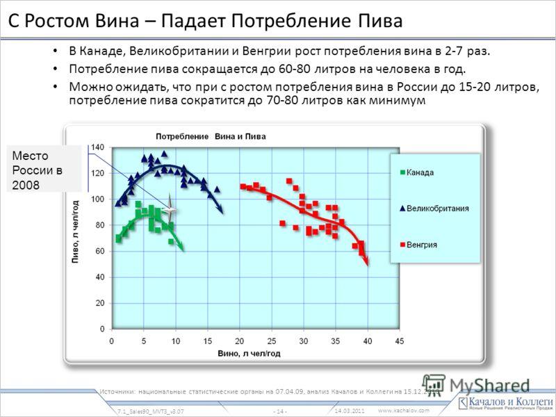 www.kachalov.com С Ростом Вина – Падает Потребление Пива В Канаде, Великобритании и Венгрии рост потребления вина в 2-7 раз. Потребление пива сокращается до 60-80 литров на человека в год. Можно ожидать, что при с ростом потребления вина в России до