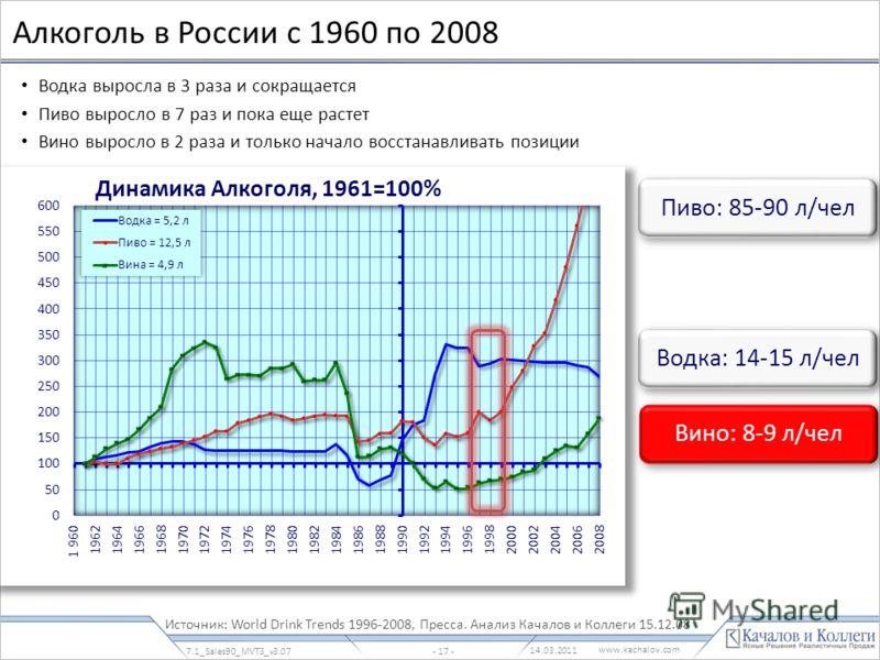 www.kachalov.com Алкоголь в России с 1960 по 2008 Водка выросла в 3 раза и сокращается Пиво выросло в 7 раз и пока еще растет Вино выросло в 2 раза и только начало восстанавливать позиции Источник: World Drink Trends 1996-2008, Пресса. Анализ Качалов