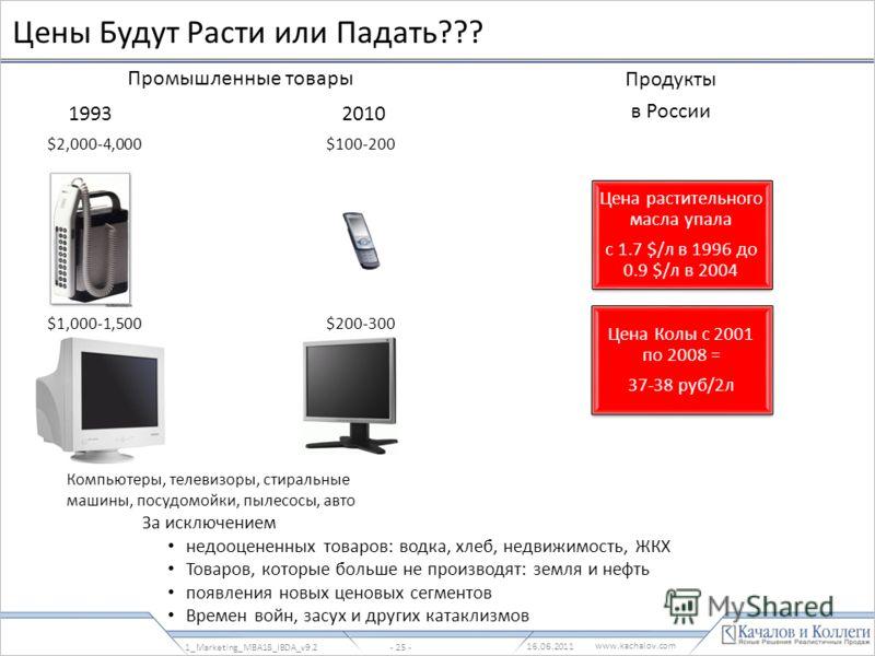 www.kachalov.com Цены Будут Расти или Падать??? 1_Marketing_MBA18_IBDA_v9.2- 25 - Цена растительного масла упала с 1.7 $/л в 1996 до 0.9 $/л в 2004 Цена Колы с 2001 по 2008 = 37-38 руб/2л Промышленные товары Продукты в России За исключением недооцене
