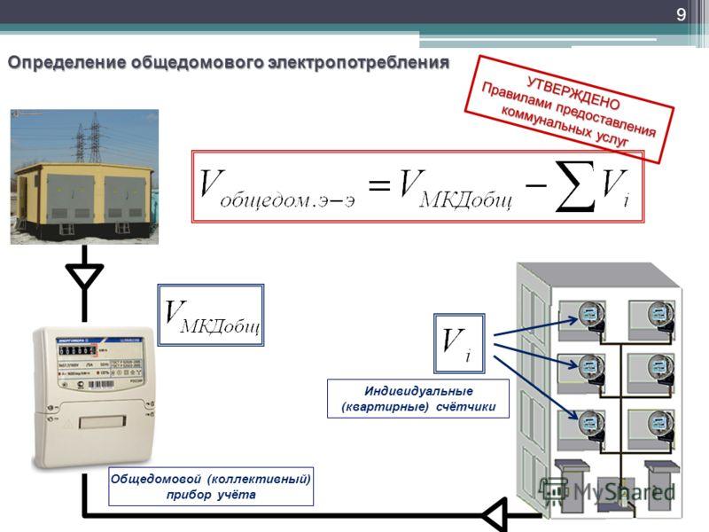 9 Определение общедомового электропотребления Общедомовой (коллективный) прибор учёта Индивидуальные (квартирные) счётчики