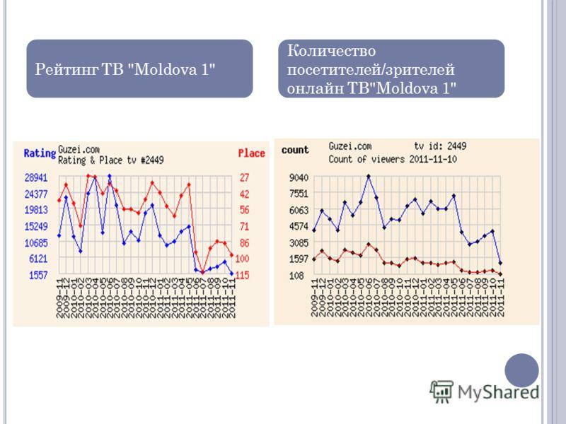 Рейтинг ТВ Moldova 1 Количество посетителей/зрителей онлайн ТВMoldova 1
