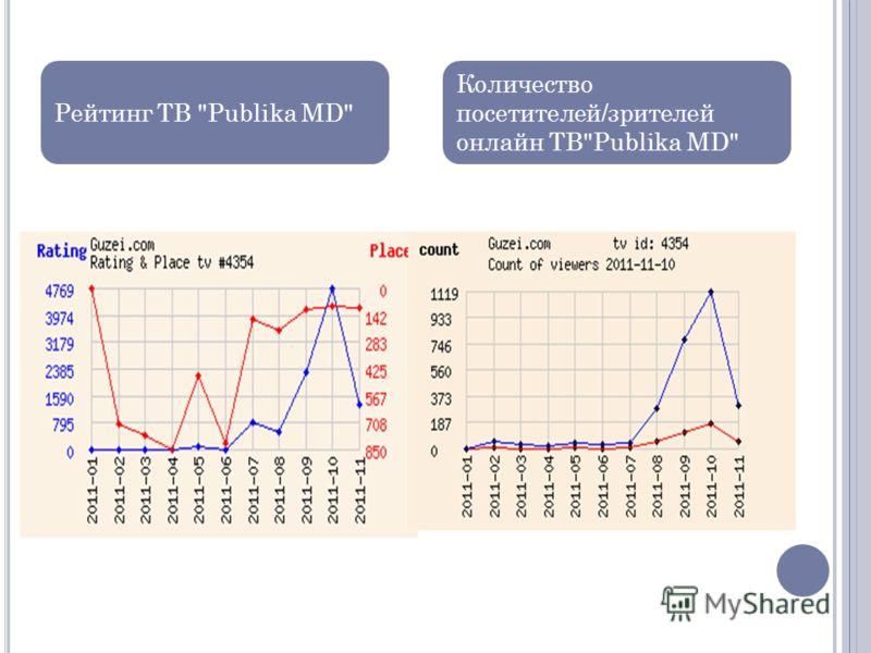 Рейтинг ТВ Publika MD Количество посетителей/зрителей онлайн ТВPublika MD