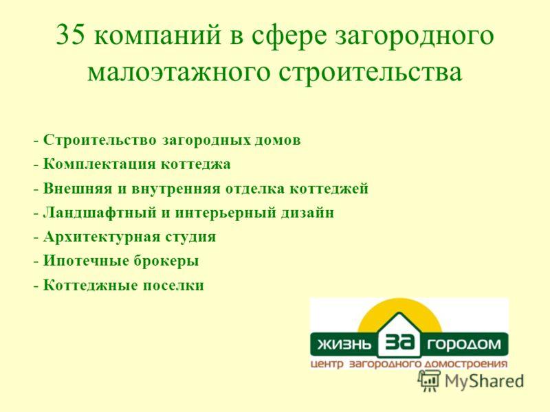 35 компаний в сфере загородного малоэтажного строительства - Строительство загородных домов - Комплектация коттеджа - Внешняя и внутренняя отделка коттеджей - Ландшафтный и интерьерный дизайн - Архитектурная студия - Ипотечные брокеры - Коттеджные по