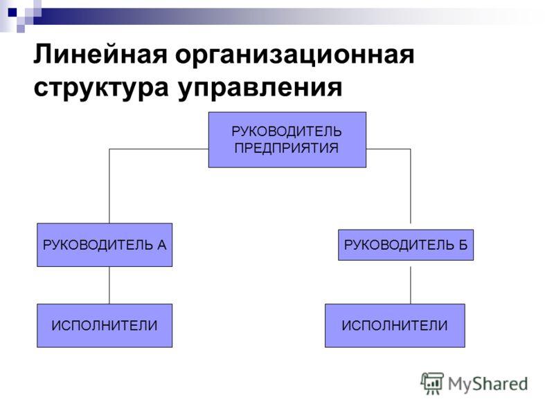 Линейная организационная структура управления РУКОВОДИТЕЛЬ Б РУКОВОДИТЕЛЬ ПРЕДПРИЯТИЯ РУКОВОДИТЕЛЬ А ИСПОЛНИТЕЛИ