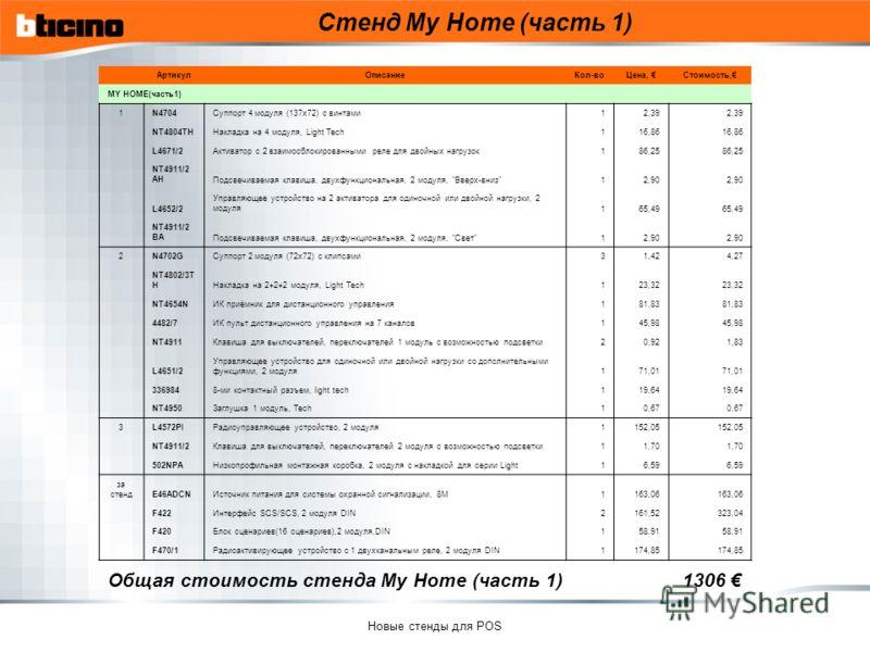 Новые стенды для POS Стенд My Home (часть 1) Общая стоимость стенда My Home (часть 1) 1306 АртикулОписаниеКол-воЦена, Стоимость, MY HOME(часть1) 1N4704Суппорт 4 модуля (137х72) с винтами12,39 NT4804THНакладка на 4 модуля, Light Tech116,86 L4671/2Акти