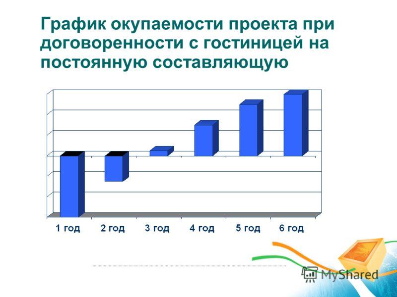 График окупаемости проекта при договоренности с гостиницей на постоянную составляющую