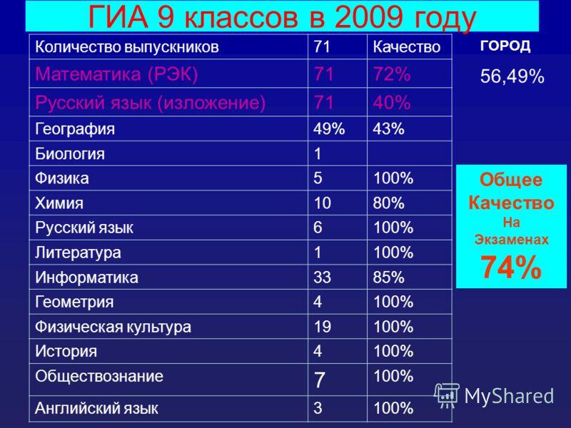 ГИА 9 классов в 2009 году Количество выпускников71Качество Математика (РЭК)7172% Русский язык (изложение)7140% География49%43% Биология1 Физика5100% Химия1080% Русский язык6100% Литература1100% Информатика3385% Геометрия4100% Физическая культура19100