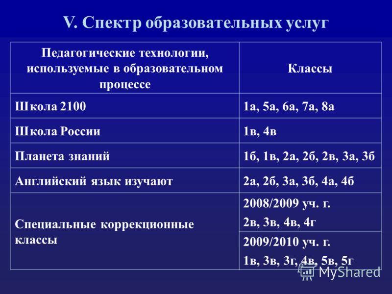 V. Спектр образовательных услуг Педагогические технологии, используемые в образовательном процессе Классы Школа 21001а, 5а, 6а, 7а, 8а Школа России1в, 4в Планета знаний1б, 1в, 2а, 2б, 2в, 3а, 3б Английский язык изучают2а, 2б, 3а, 3б, 4а, 4б Специальн