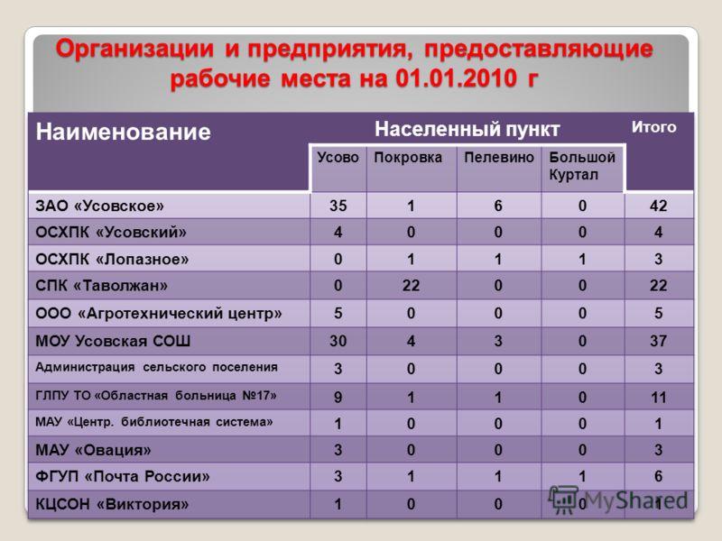 Организации и предприятия, предоставляющие рабочие места на 01.01.2010 г