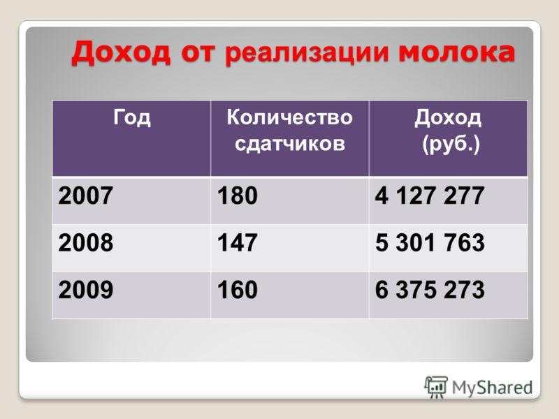 Доход от реализации молока ГодКоличество сдатчиков Доход (руб.) 20071804 127 277 20081475 301 763 20091606 375 273
