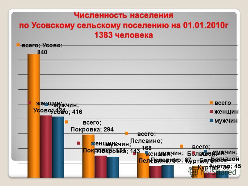 Численность населения по Усовскому сельскому поселению на 01.01.2010г 1383 человека