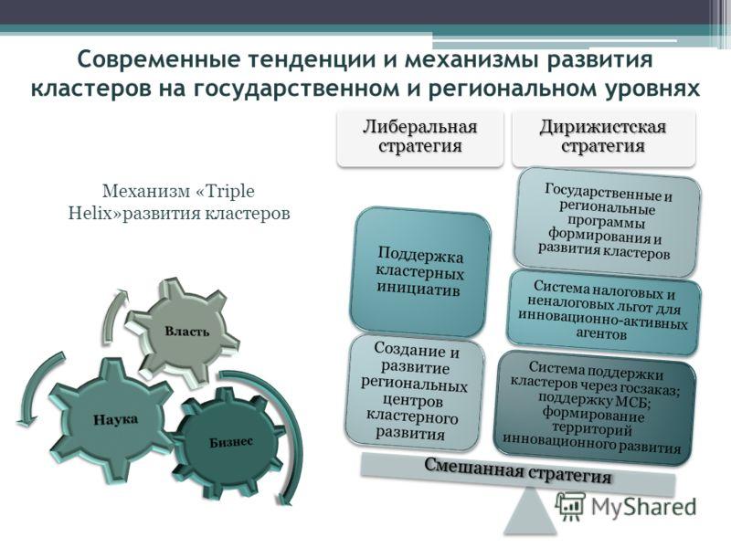 Либеральная стратегия Дирижистская стратегия Система поддержки кластеров через госзаказ; поддержку МСБ; формирование территорий инновационного развития Система налоговых и неналоговых льгот для инновационно-активных агентов Государственные и регионал