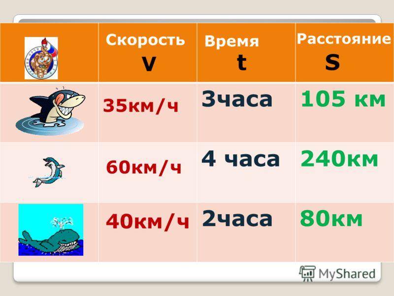 3часа105 км 4 часа240км 2часа80км 35км/ч 60км/ч 40км/ч Скорость Время Расстояние V tS