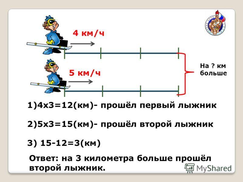 На ? км больше 4 км/ч 5 км/ч 1)4х3=12(км)- прошёл первый лыжник 2)5х3=15(км)- прошёл второй лыжник 3) 15-12=3(км) Ответ: на 3 километра больше прошёл второй лыжник.
