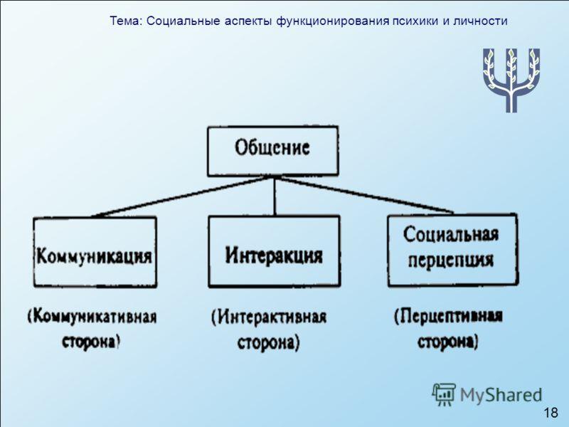 Тема: Социальные аспекты функционирования психики и личности 18