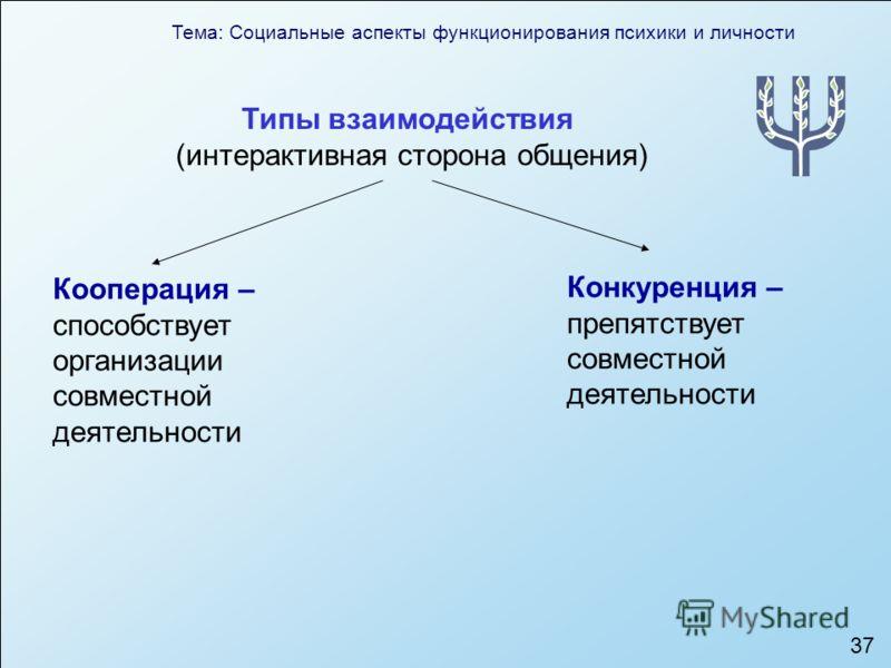 Тема: Социальные аспекты функционирования психики и личности 37 Типы взаимодействия (интерактивная сторона общения) Кооперация – способствует организации совместной деятельности Конкуренция – препятствует совместной деятельности