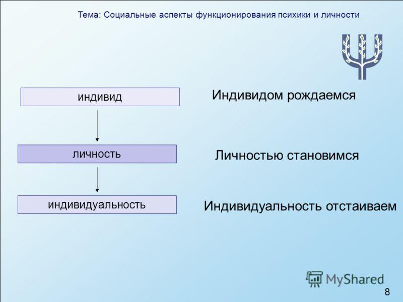 Тема: Социальные аспекты функционирования психики и личности 8 индивид индивидуальность личность Индивидом рождаемся Личностью становимся Индивидуальность отстаиваем